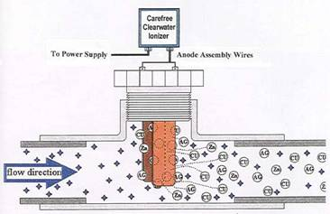 What is ionization for Copper silver ionization system swimming pool